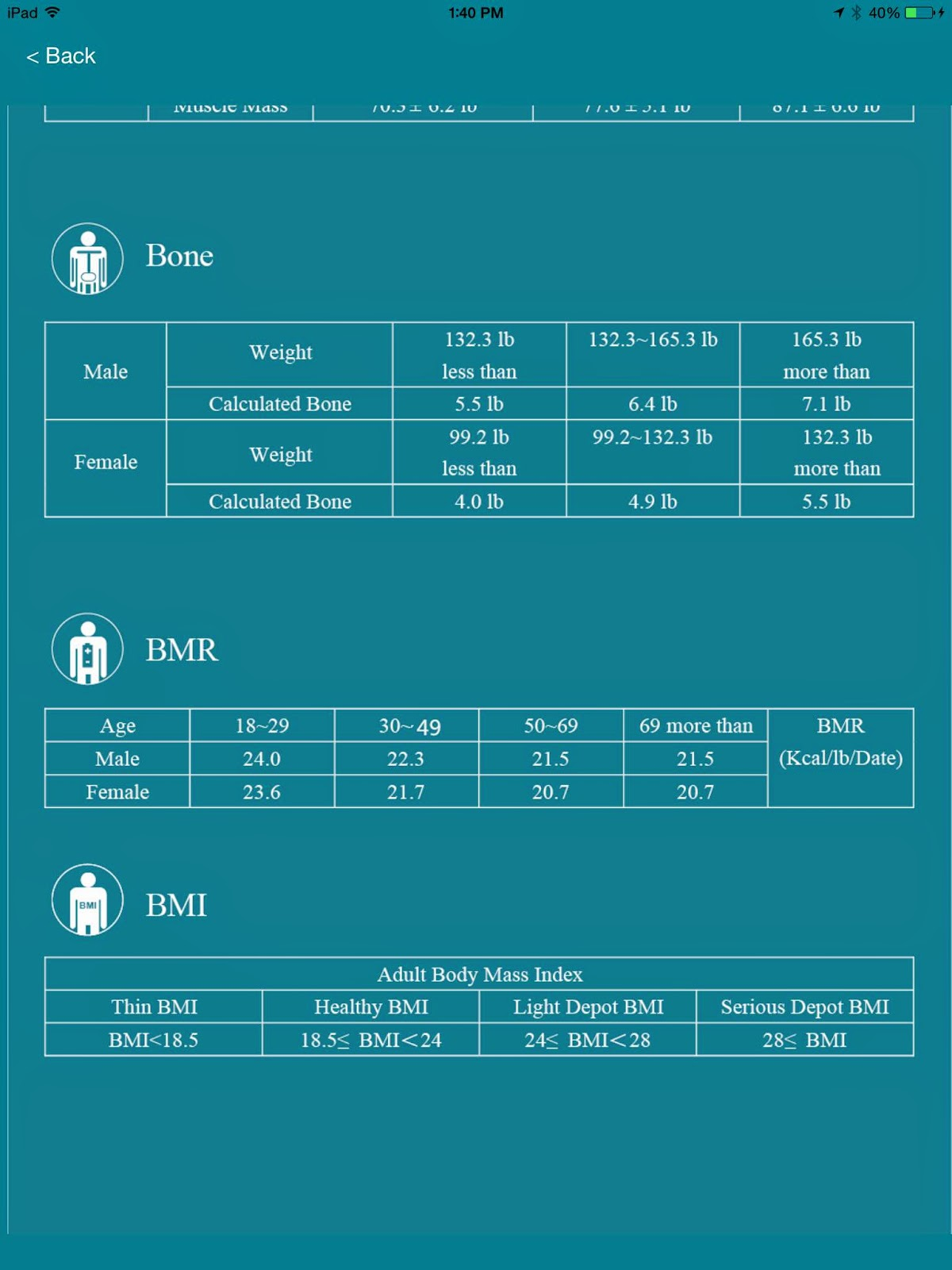 EasyHomeScale:  Information