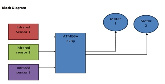 pic microcontroller f block diagram  juanribon, wiring diagram