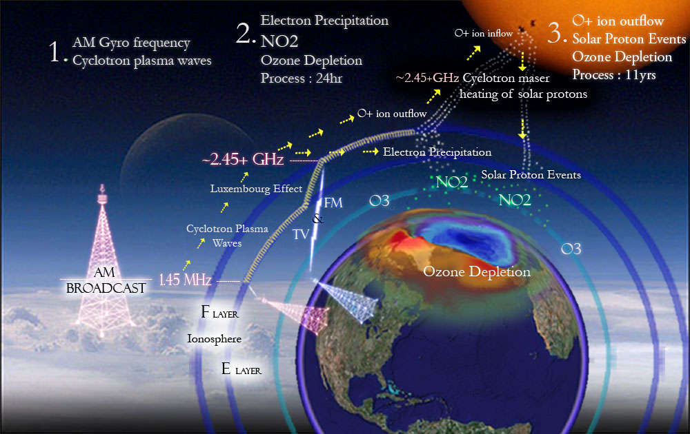 Ozone layer faces record loss over arctic