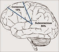 ប្រភពរូបភាព:http://themrsite.com/blog/2012/09/neuromarketing-a-blessing-or-brainwashing/