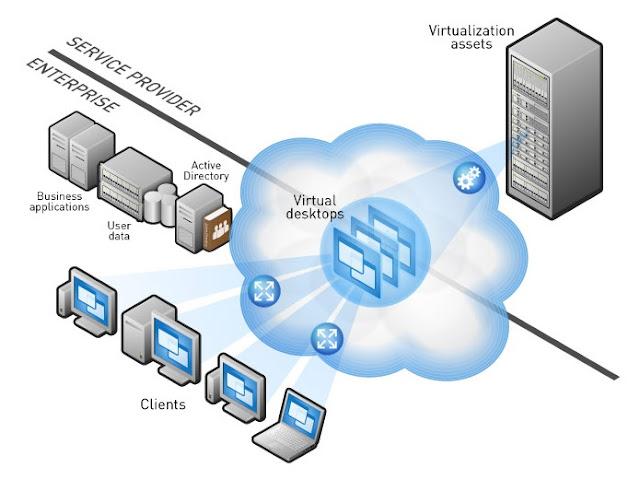 Những server máy chủ ảo mang lại gì?