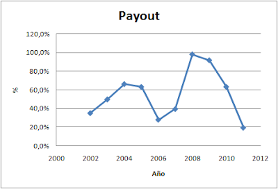 Payout Adveo