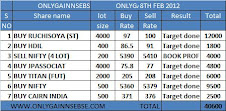 ONLYGAIN PERFROMANCE OF 8TH FEB 2012 ON (WEDNESDAY)