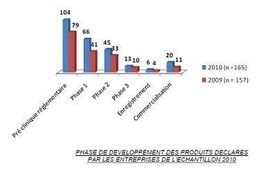 phase de développement des produits déclarés panorama des sciences de la vie 2009 2010 france biotech