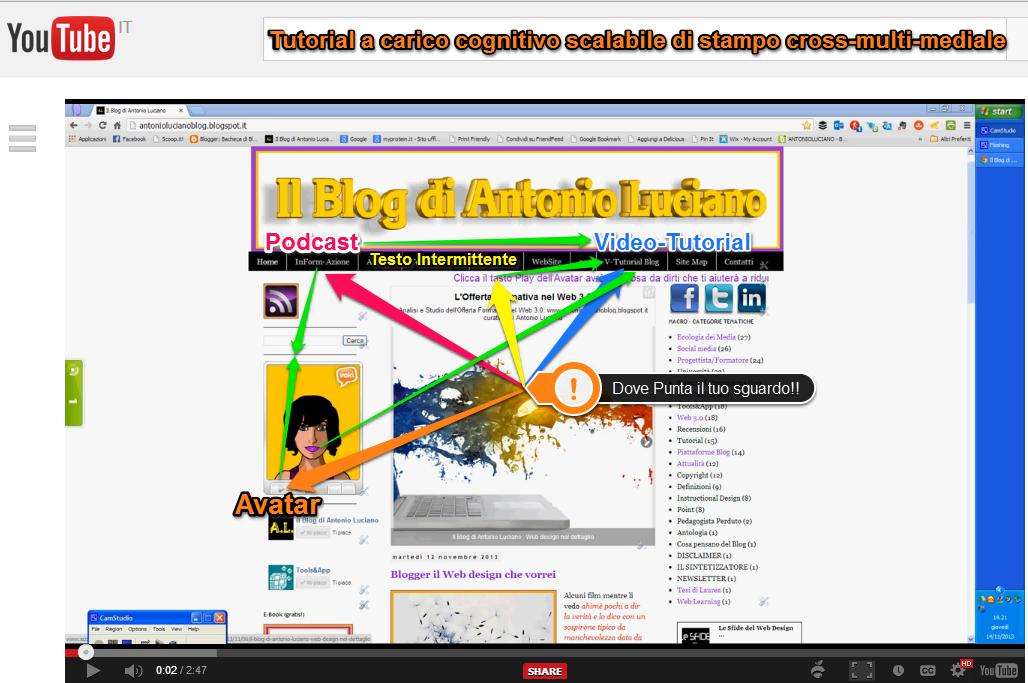 gerarchia attenzione layout grafici siti web blog