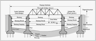 Tipikal jembatan