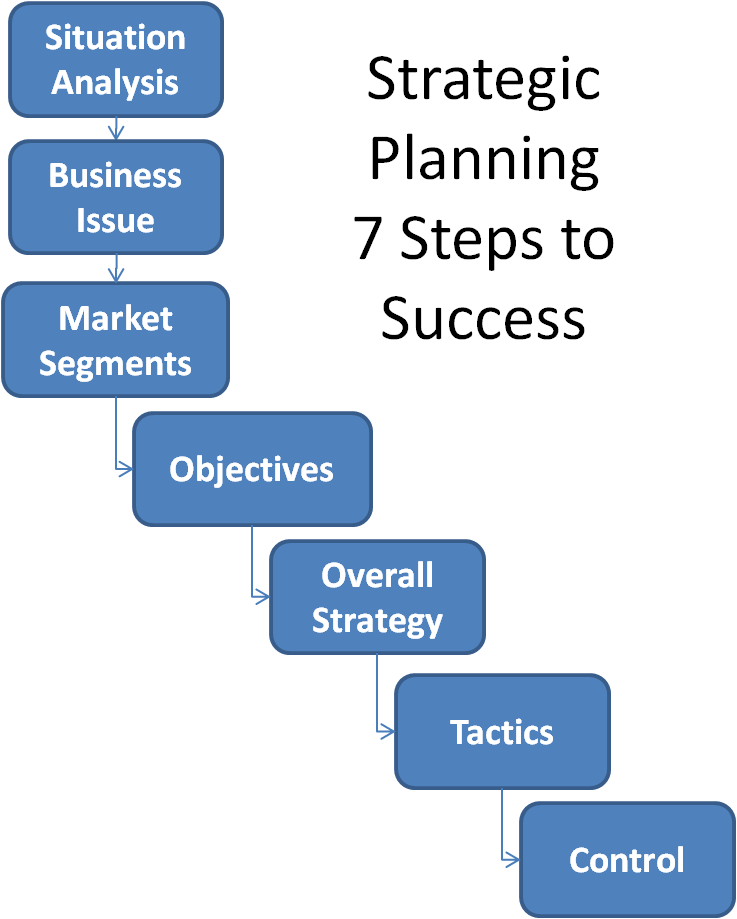 business strategic planning Strategic planning process - strategic management is process of the regular and continuous planning, leading and analysis of all the necessary actions that help an organization to meet its goals and objectives according to sharplin, strategic management is defined as the formulation and.