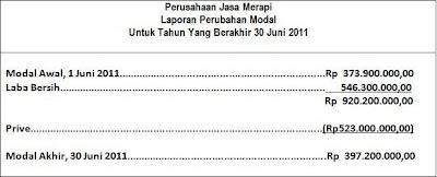 Latihan Soal Laporan Keuangan 2