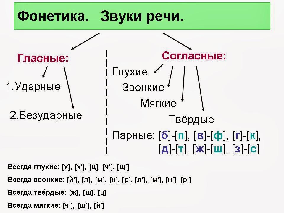 план конспект на тему парные согласные 2 класс