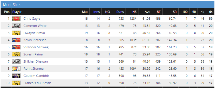 most sixes in IPL 2012