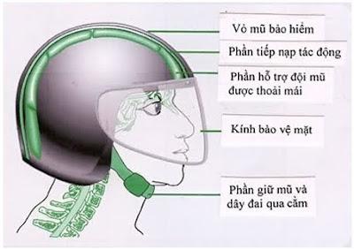 Cấu tạo nón bảo hiểm