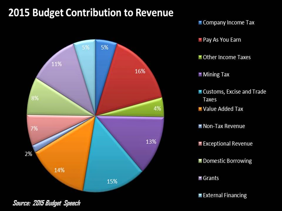 contribution of budgets The basic budgeting problem is multi-dimensional and has to be tackled simultaneously from various perspectives one approach focuses on the comparative advantage of the state in the.
