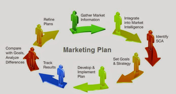 business strategic /u0026 direct marketing planning