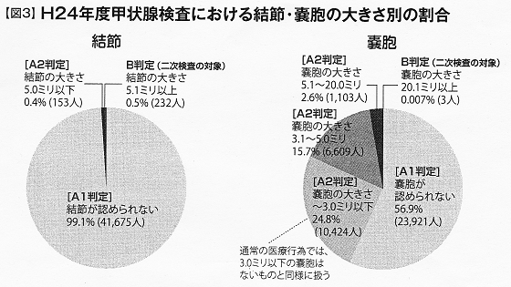 H24年度甲状腺検査における結節・嚢胞の大きさ別の割合