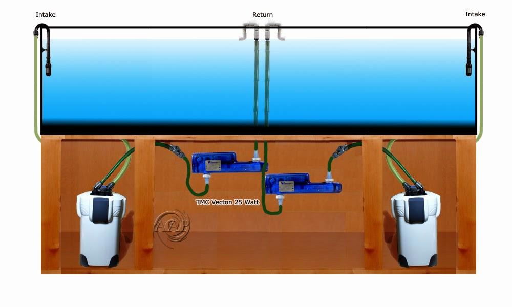 Aquarium pond uv sterilization diagrams for Best pond filter setup