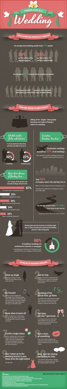 Odds of Finding Love At A Wedding (Infographic) - marriage steps