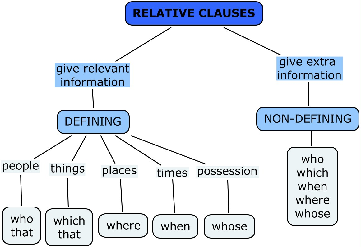 relative clauses vs noun complement clauses Definition of nominal relative clause definition of nominal relative clause in english: and functioning in a way similar to a noun phrase.