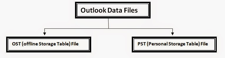 outlook data file types