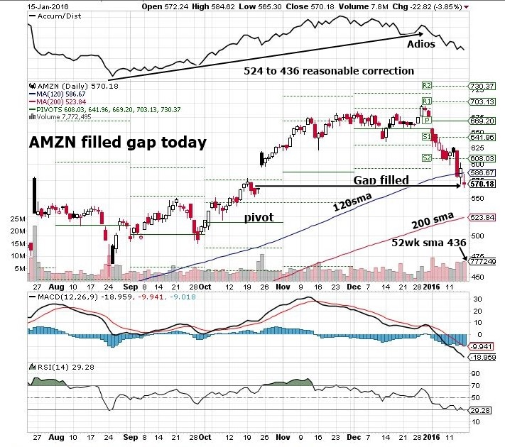 AMZN short term