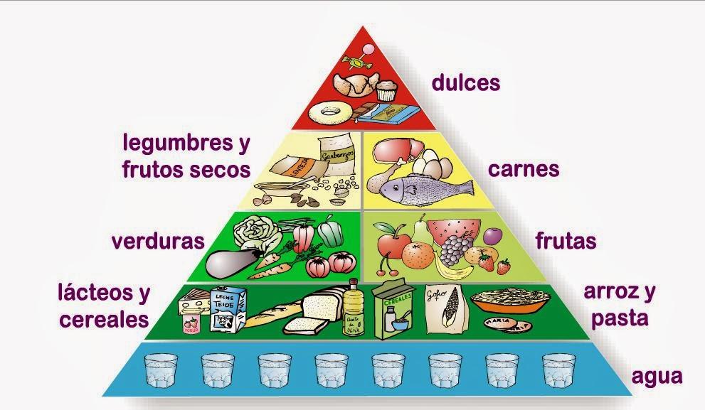 El desv n curioso la pir mide de alimentos - Piramides de alimentos saludables ...