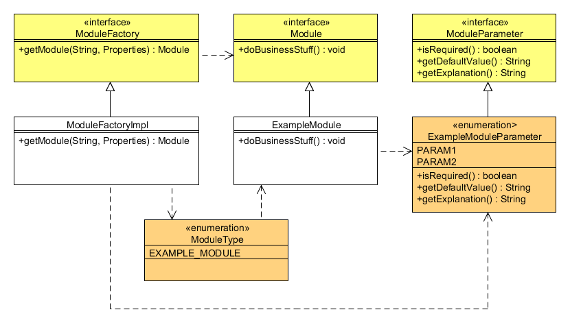 Java ee notes configurable and modular java classes using uml class diagram ccuart Gallery
