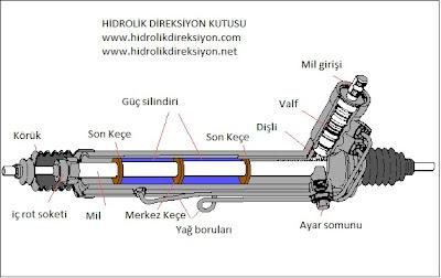 direksiyon pompasi tamiri