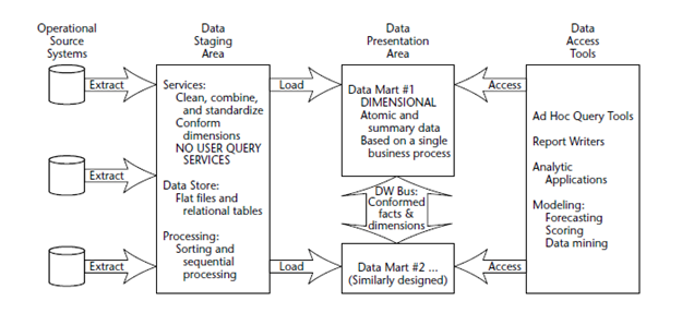 Datastage wiki practically in any medium complex implementation they would extract the data from any operational source systems like data from applications and ccuart Gallery