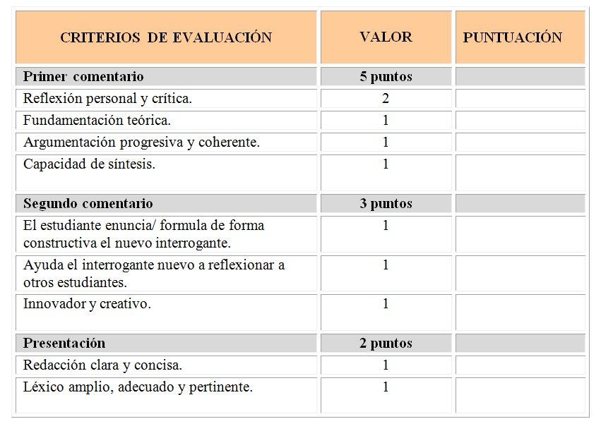 Rúbrica/ Matriz de valoración