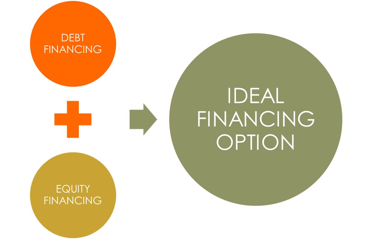 Dr Ebi Ofrey Business Advisor Series Financing Options