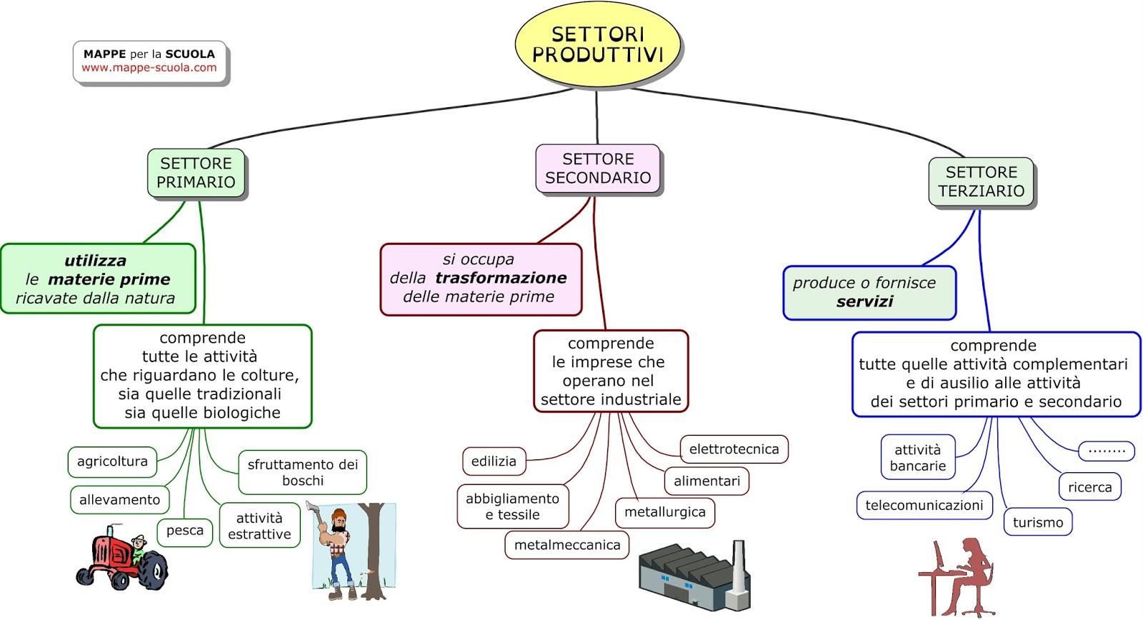 Populaire MAPPE per la SCUOLA: I SETTORI PRODUTTIVI: PRIMARIO, SECONDARIO HE24