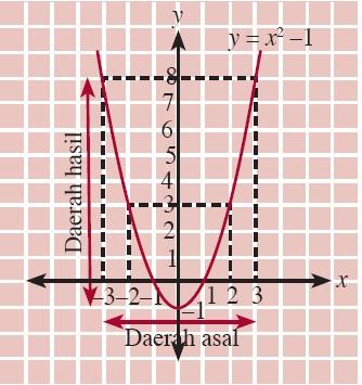 Fungsi komposisi dan fungsi invers aljabar contoh soal sifat gambar 5 grafik fungsi f r r dan fx x 2 1 ccuart Image collections