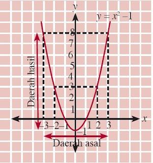 grafik fungsi f : R → R dan f(x) = x2 – 1.