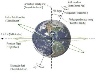 Movement of magnetic poles from 1590 to 2010 the magnetic poles or dip
