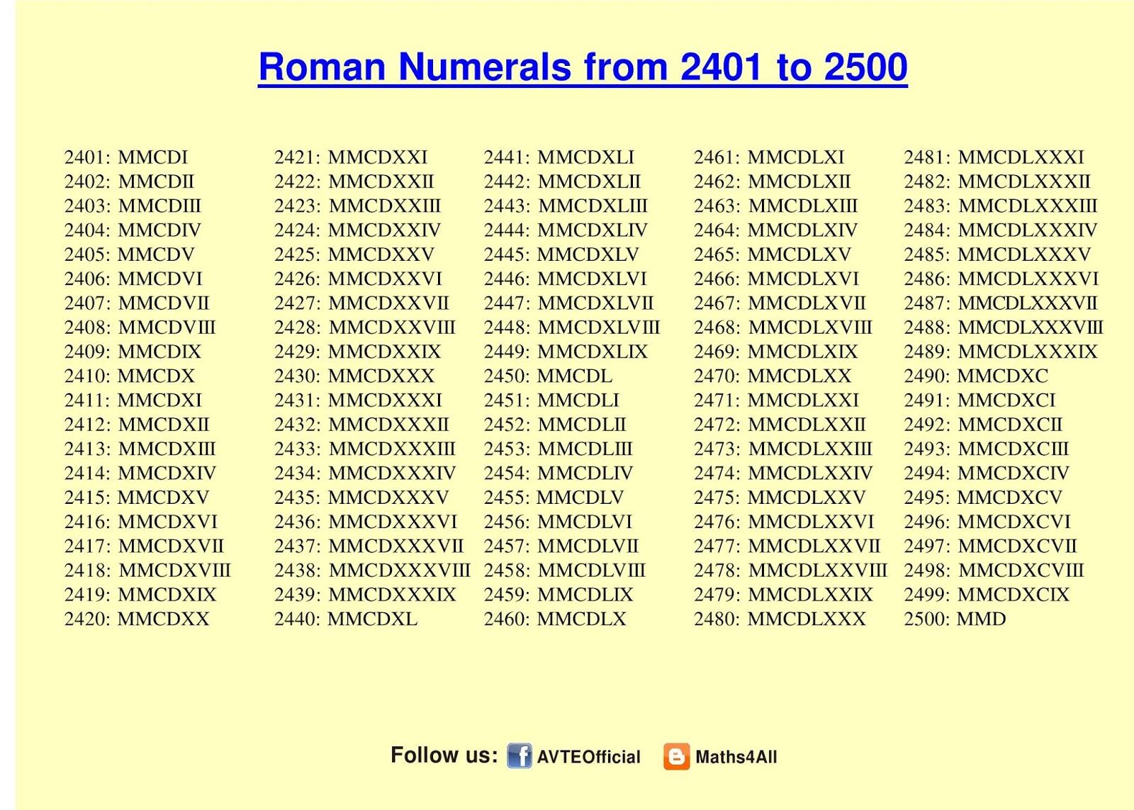 Roman Numeral Chart 1 5000 Ix roman numerals translation