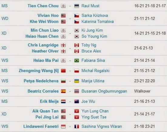 Hasil Pertandingan BWF World Championships 2014 Hari Pertama