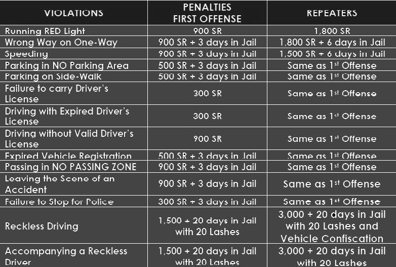 Kolejna zmiana przepisów drogowych w Arabii Saudyjskiej