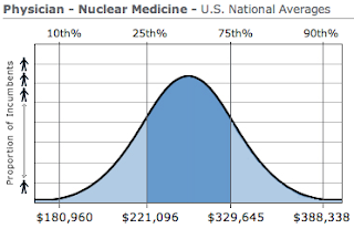 Nuclear Medicine Physician Salary