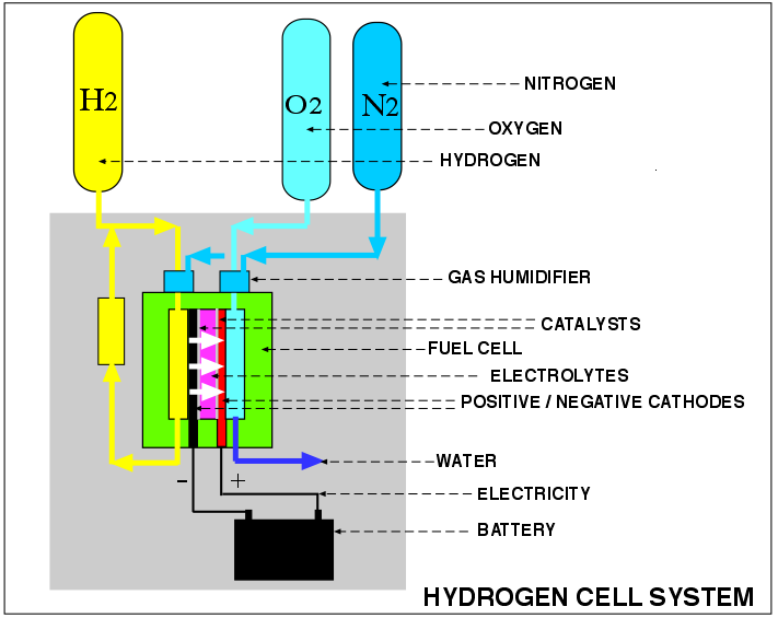 Hydrogen Oxygen Fuel Cell >> Submarine Matters: Air independent propulsion (AIP) Technologies and Selection