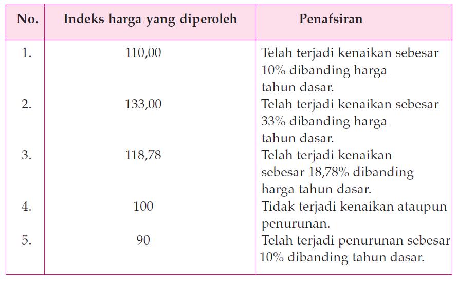 Menafsirkan Indeks Harga