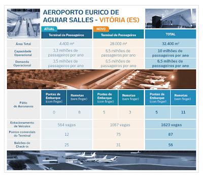 Aeroporto Eurico de Aguiar Salles - Vitória