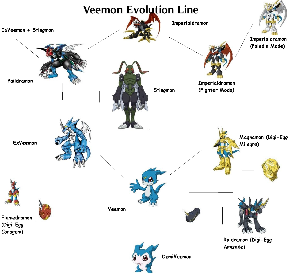 digimon veemon evolution - photo #1
