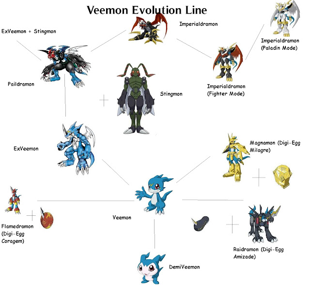 The gallery for --> Veemon Evolutions Gaomon Evolution Chart