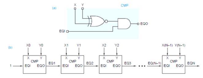 vlsi design Binary Comparator Diagram 3 bit comparator logic diagram