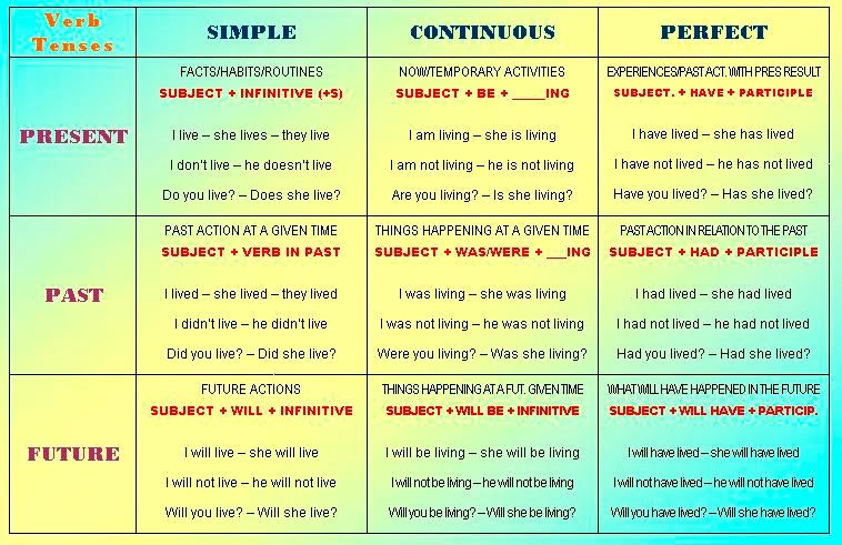Here's a little more complicated, but very useful, verb tenses table ...