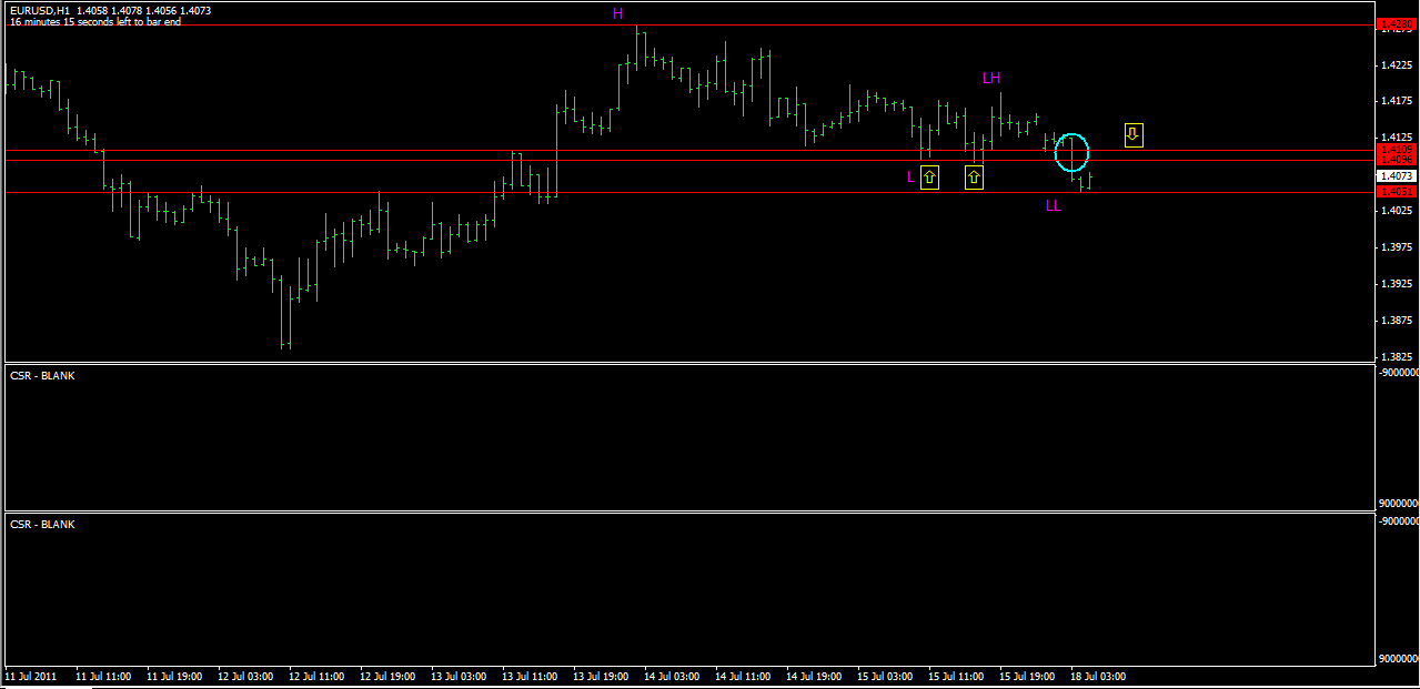 Simple price action forex
