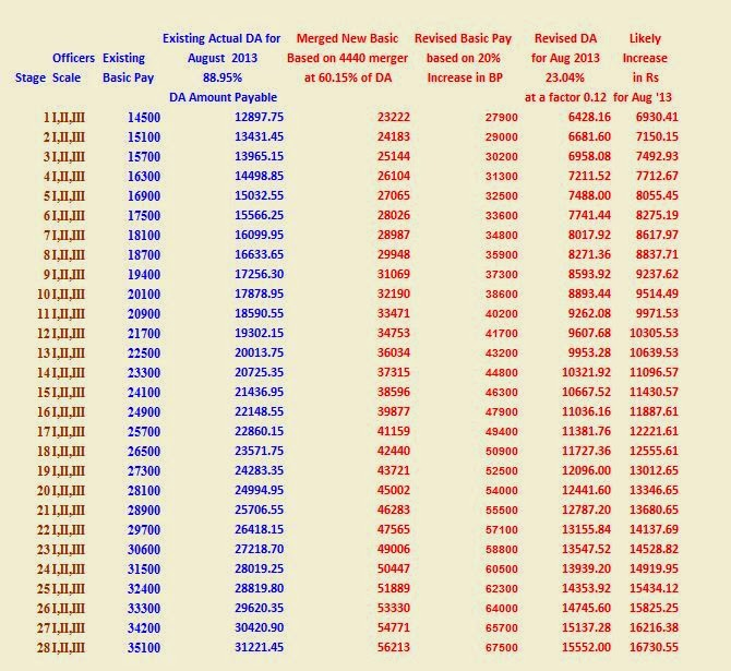 seriously blog: 10TH BIPARTITE SETTLEMENT NEW PAY SCALE(60