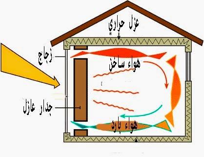 استخدامات-الطاقة-الشمسية