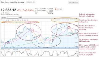DJIA Chart