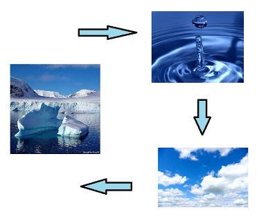 A água move-se por todo o planeta e pelos três estados físicos