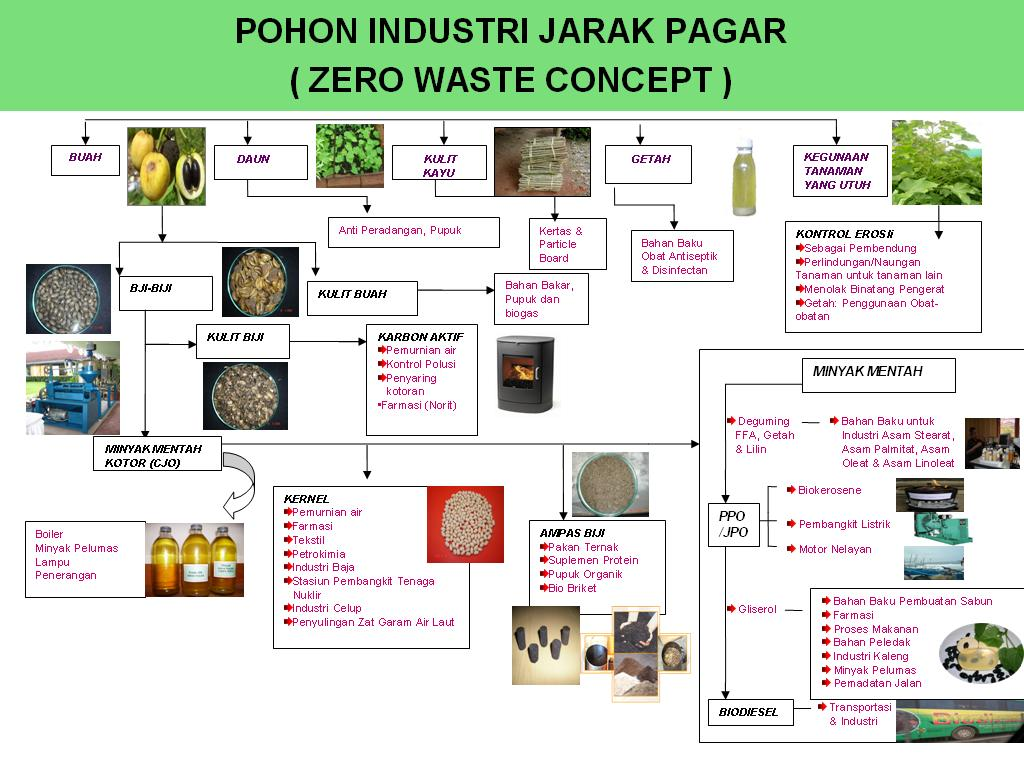 Agricultural engineer macam macam pohon industri agricultural engineer ccuart Gallery